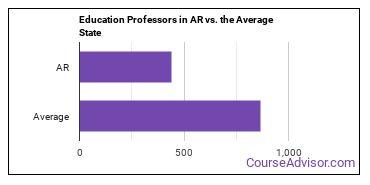 Education Professors in AR vs. the Average State