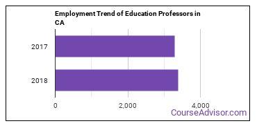 Education Professors in CA Employment Trend