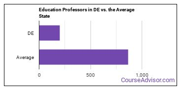 Education Professors in DE vs. the Average State