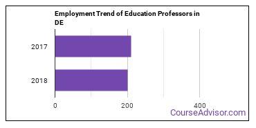 Education Professors in DE Employment Trend