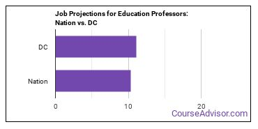 Job Projections for Education Professors: Nation vs. DC