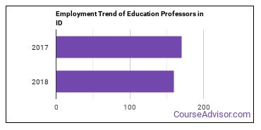 Education Professors in ID Employment Trend