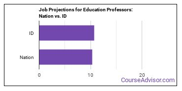 Job Projections for Education Professors: Nation vs. ID