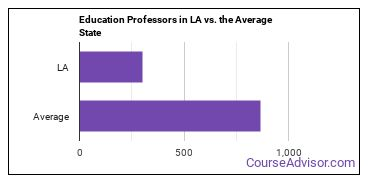 Education Professors in LA vs. the Average State