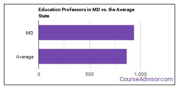 Education Professors in MD vs. the Average State