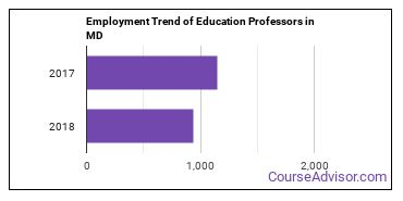 Education Professors in MD Employment Trend