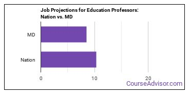 Job Projections for Education Professors: Nation vs. MD
