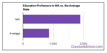 Education Professors in MA vs. the Average State