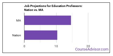 Job Projections for Education Professors: Nation vs. MA