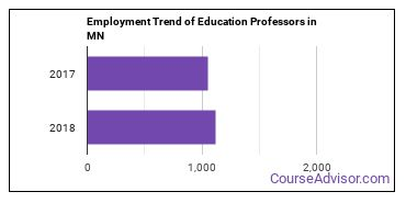 Education Professors in MN Employment Trend