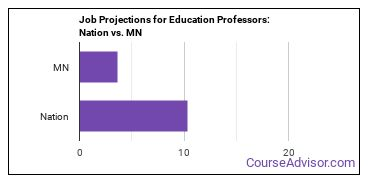 Job Projections for Education Professors: Nation vs. MN