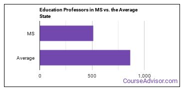 Education Professors in MS vs. the Average State