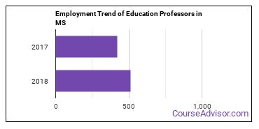 Education Professors in MS Employment Trend