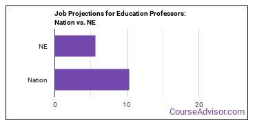 Job Projections for Education Professors: Nation vs. NE