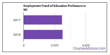 Education Professors in NC Employment Trend