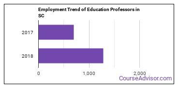 Education Professors in SC Employment Trend