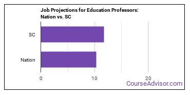 Job Projections for Education Professors: Nation vs. SC
