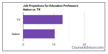 Job Projections for Education Professors: Nation vs. TX