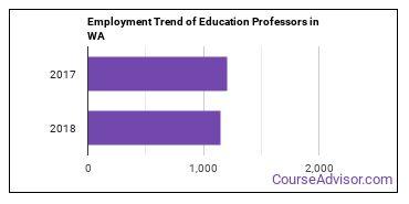 Education Professors in WA Employment Trend