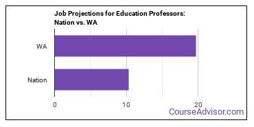 Job Projections for Education Professors: Nation vs. WA