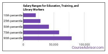 Salary Ranges for Education, Training, and Library Workers