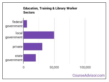 Education, Training & Library Worker Sectors