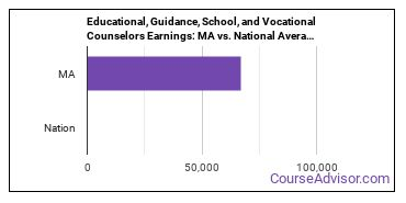 Educational, Guidance, School, and Vocational Counselors Earnings: MA vs. National Average