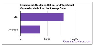 Educational, Guidance, School, and Vocational Counselors in MA vs. the Average State