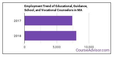 Educational, Guidance, School, and Vocational Counselors in MA Employment Trend
