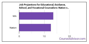 Job Projections for Educational, Guidance, School, and Vocational Counselors: Nation vs. MA