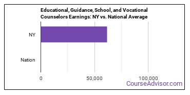 Educational, Guidance, School, and Vocational Counselors Earnings: NY vs. National Average