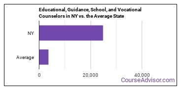 Educational, Guidance, School, and Vocational Counselors in NY vs. the Average State