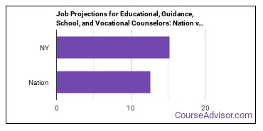 Job Projections for Educational, Guidance, School, and Vocational Counselors: Nation vs. NY