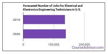 Forecasted Number of Jobs for Electrical and Electronics Engineering Technicians in U.S.