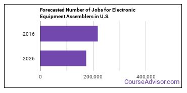 Forecasted Number of Jobs for Electronic Equipment Assemblers in U.S.