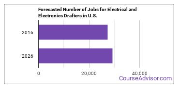Forecasted Number of Jobs for Electrical and Electronics Drafters in U.S.