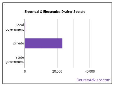 Electrical & Electronics Drafter Sectors