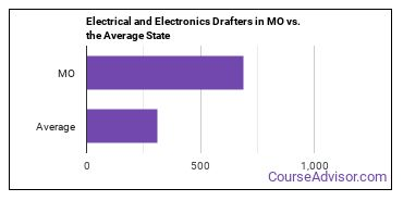 Electrical and Electronics Drafters in MO vs. the Average State