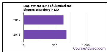 Electrical and Electronics Drafters in MO Employment Trend
