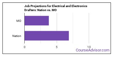 Job Projections for Electrical and Electronics Drafters: Nation vs. MO