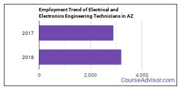 Electrical and Electronics Engineering Technicians in AZ Employment Trend