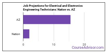 Job Projections for Electrical and Electronics Engineering Technicians: Nation vs. AZ