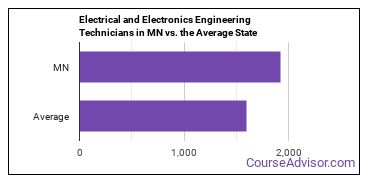 Electrical and Electronics Engineering Technicians in MN vs. the Average State