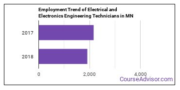 Electrical and Electronics Engineering Technicians in MN Employment Trend