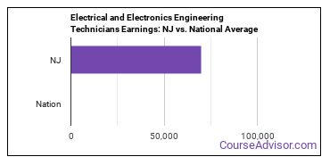Electrical and Electronics Engineering Technicians Earnings: NJ vs. National Average