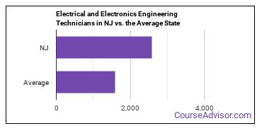 Electrical and Electronics Engineering Technicians in NJ vs. the Average State