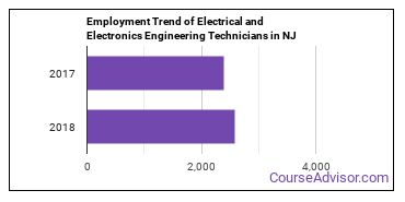 Electrical and Electronics Engineering Technicians in NJ Employment Trend