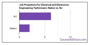 Job Projections for Electrical and Electronics Engineering Technicians: Nation vs. NJ
