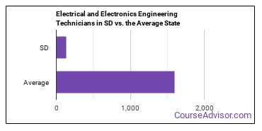 Electrical and Electronics Engineering Technicians in SD vs. the Average State