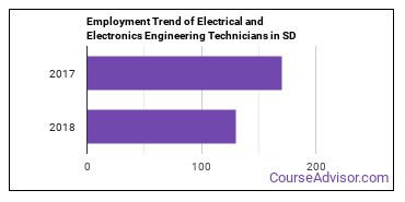 Electrical and Electronics Engineering Technicians in SD Employment Trend